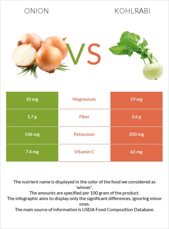 Onion vs Kohlrabi infographic