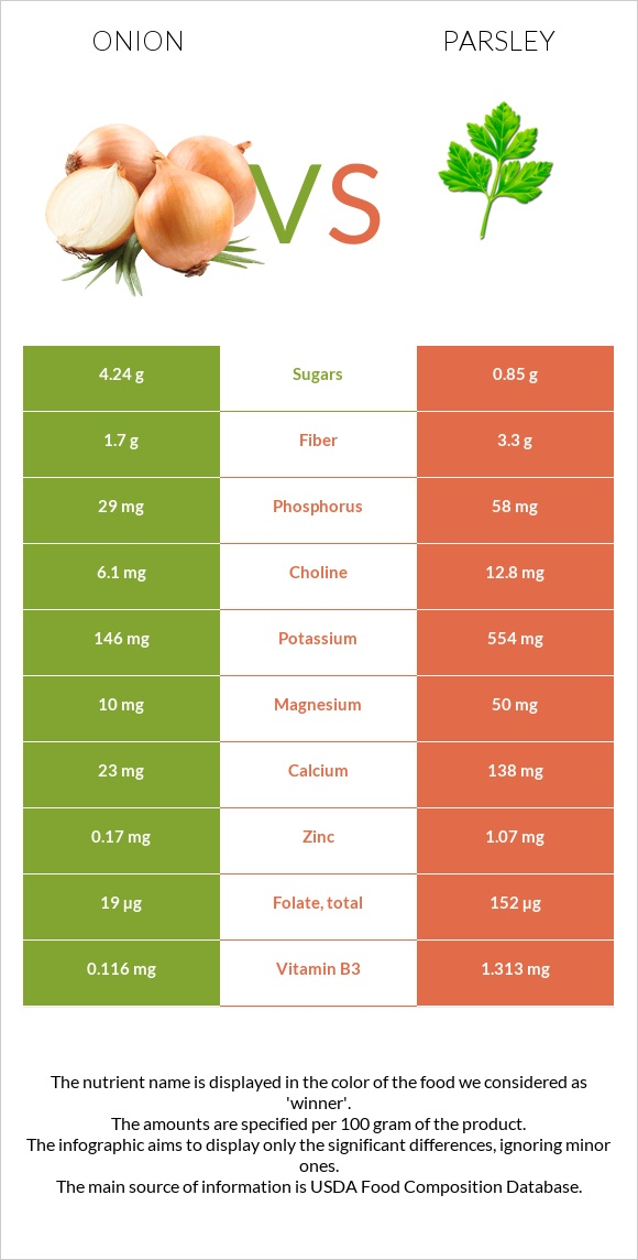 Onion vs Parsley infographic