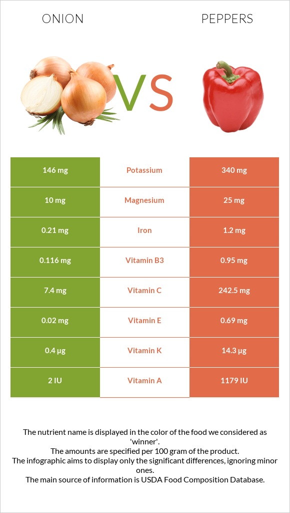 Onion vs Peppers infographic