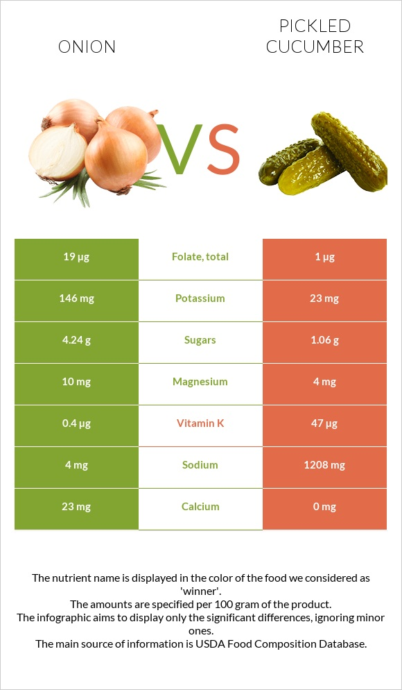 Onion vs Pickled cucumber infographic