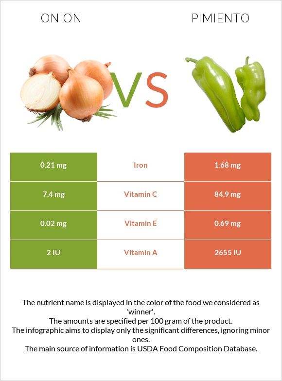 Onion vs Pimiento infographic