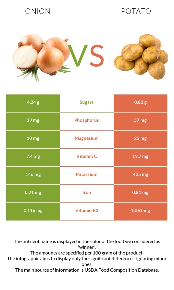 Onion vs Potato infographic