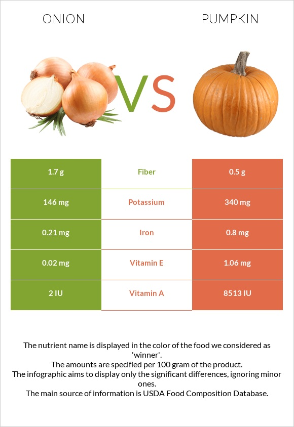 Onion vs Pumpkin infographic