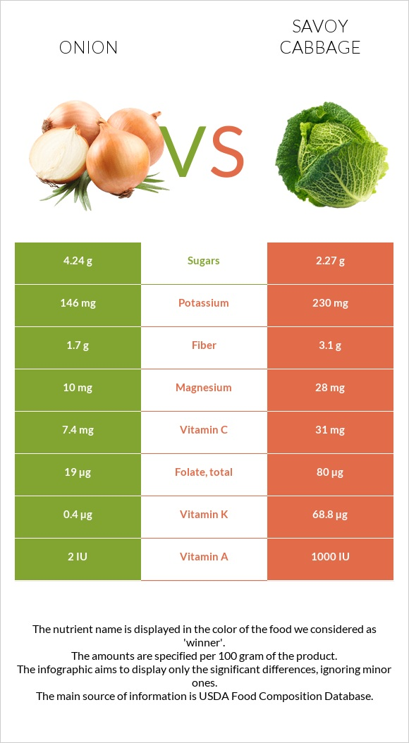 Onion vs Savoy cabbage infographic