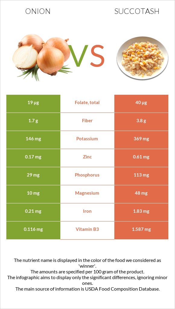 Onion vs Succotash infographic