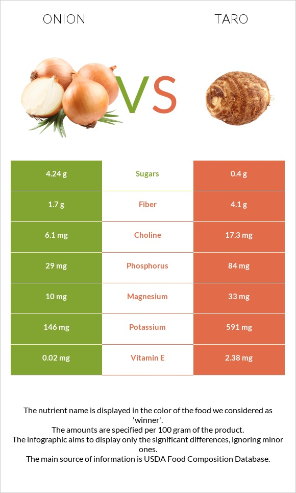 Onion vs Taro infographic