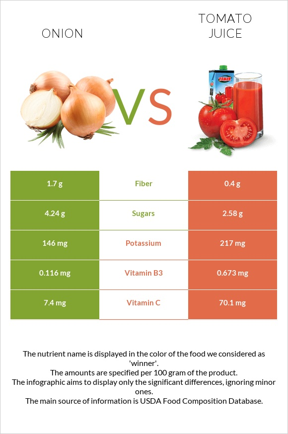 Onion vs Tomato juice infographic