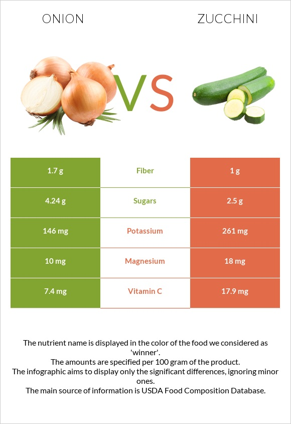Onion vs Zucchini infographic