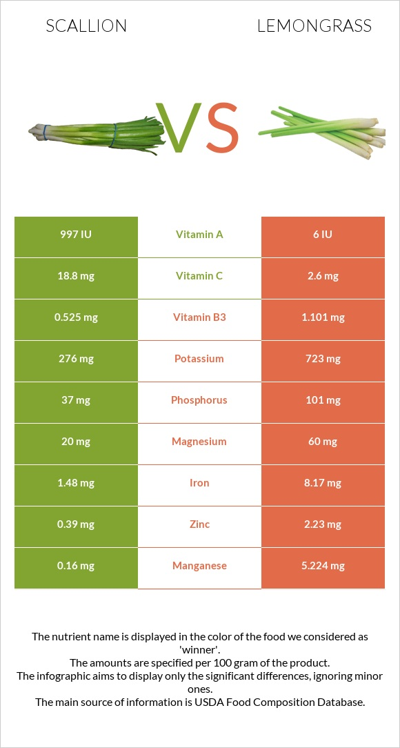 Scallion vs Lemongrass infographic