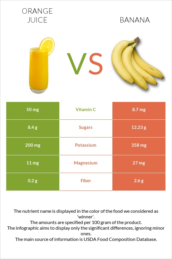Orange juice vs Banana infographic