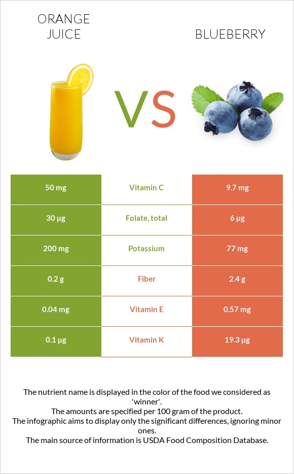 Orange juice vs Blueberry infographic