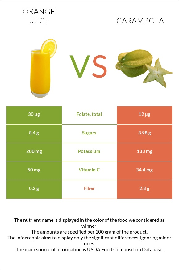 Orange juice vs Carambola infographic