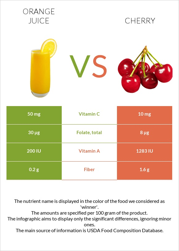 Orange juice vs Cherry infographic
