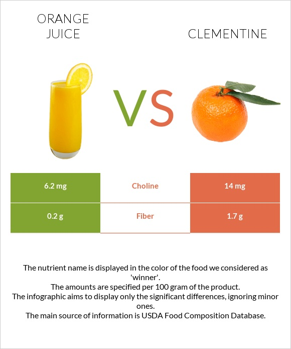 Orange juice vs Clementine infographic
