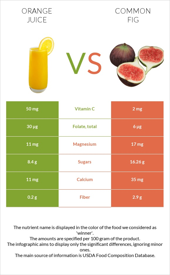 Orange juice vs Common fig infographic