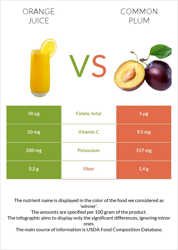 Orange juice vs Common plum infographic