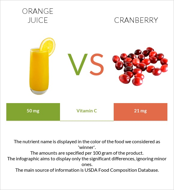 Orange juice vs Cranberry infographic