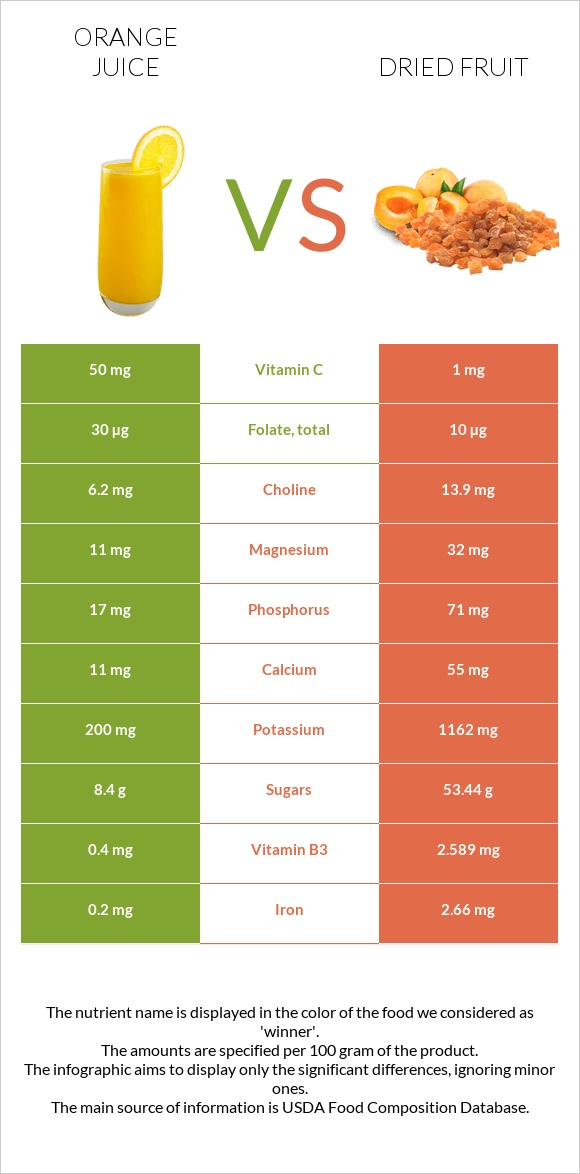 Orange juice vs Dried fruit infographic
