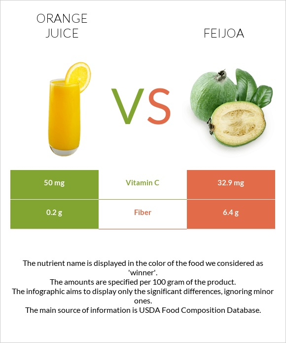 Orange juice vs Feijoa infographic