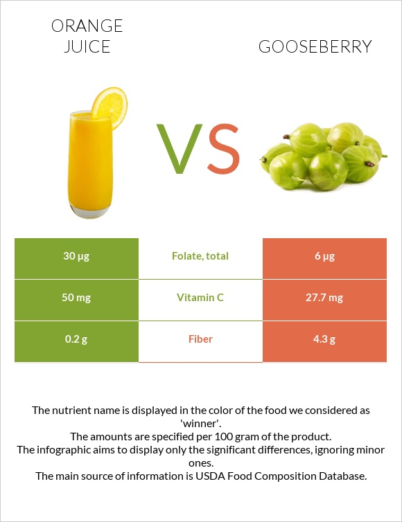 Orange juice vs Gooseberry infographic