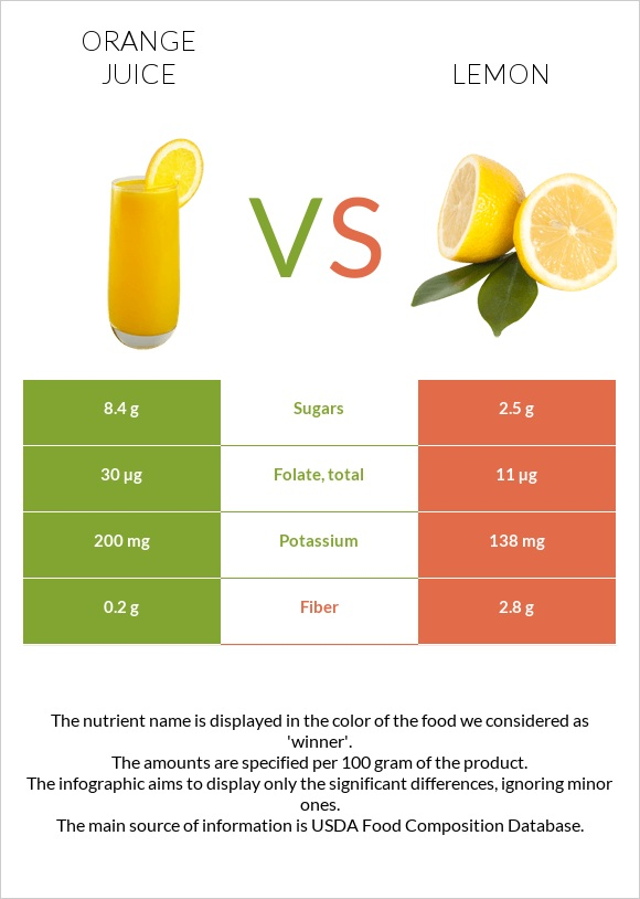 Orange juice vs Lemon infographic