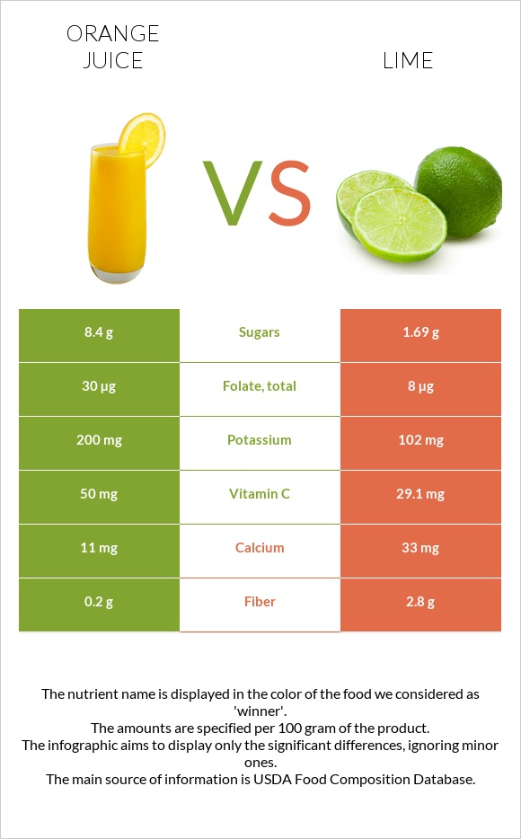Orange juice vs Lime infographic