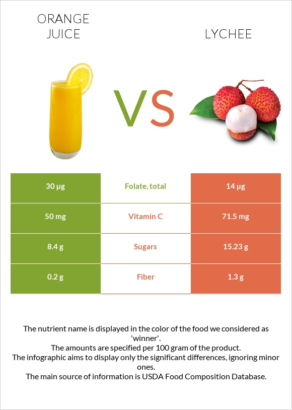 Orange juice vs Lychee infographic