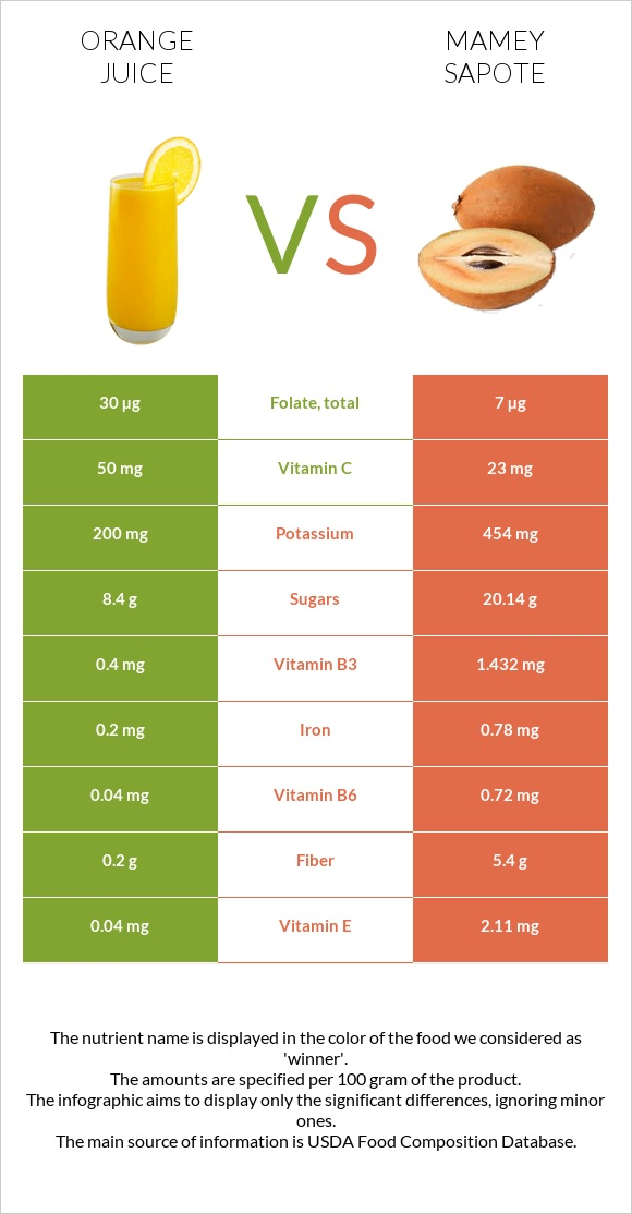 Orange juice vs Mamey Sapote infographic
