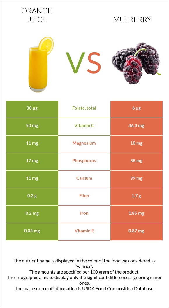 Orange juice vs Mulberry infographic