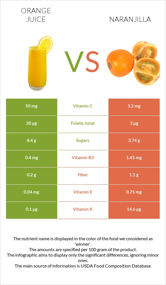 Orange juice vs Naranjilla infographic
