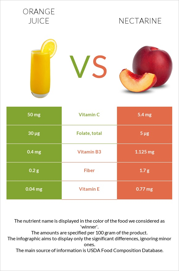 Orange juice vs Nectarine infographic