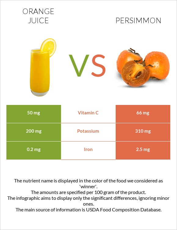 Orange juice vs Persimmon infographic