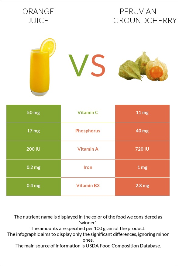 Orange juice vs Peruvian groundcherry infographic