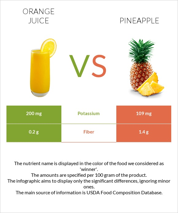 Orange juice vs Pineapple infographic