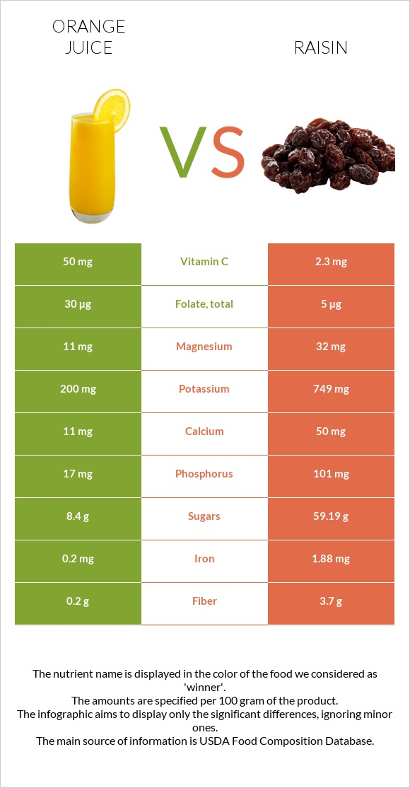 Orange juice vs Raisin infographic