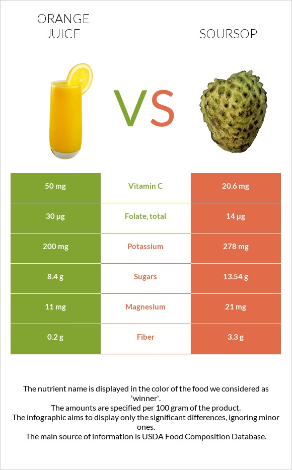 Orange juice vs Soursop infographic