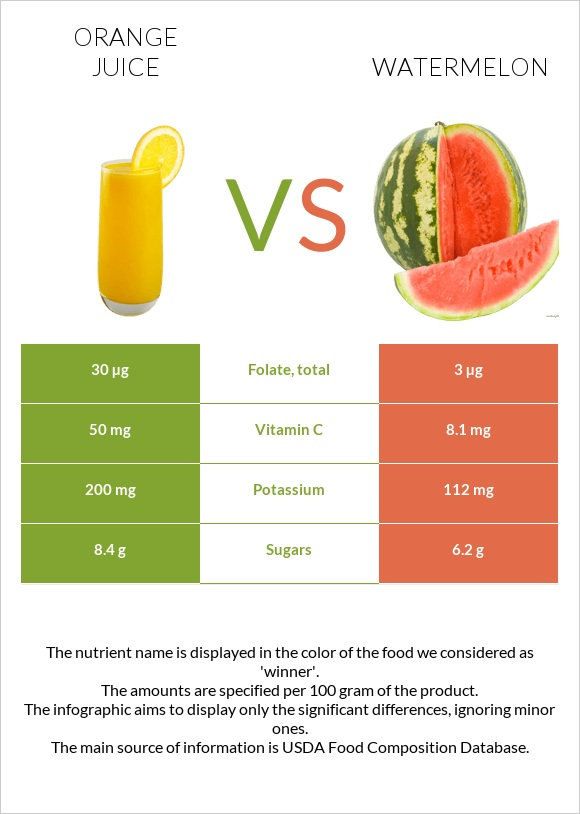 Orange juice vs Watermelon infographic