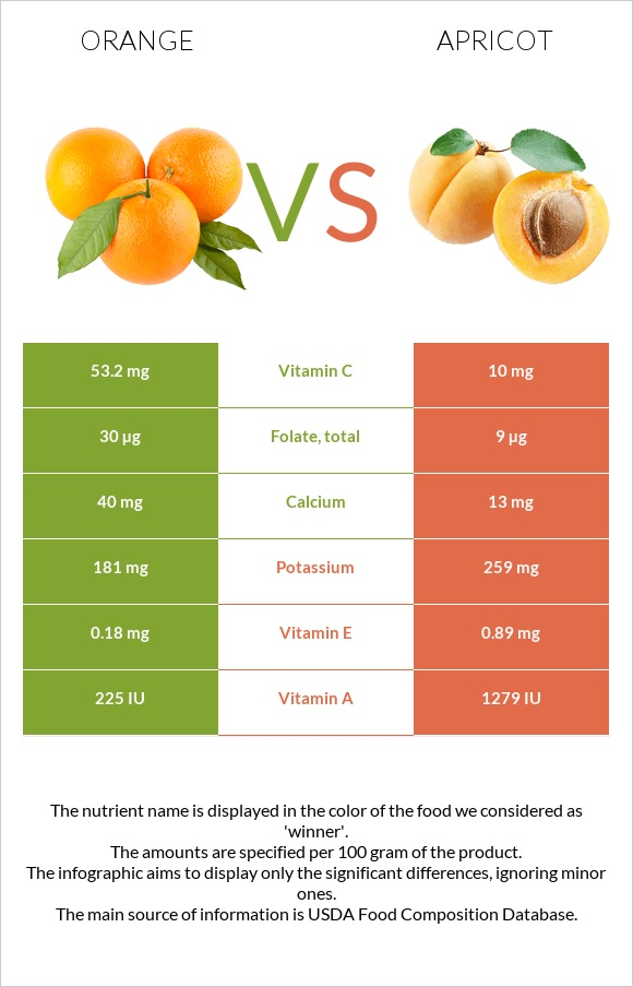 Orange vs Apricot infographic
