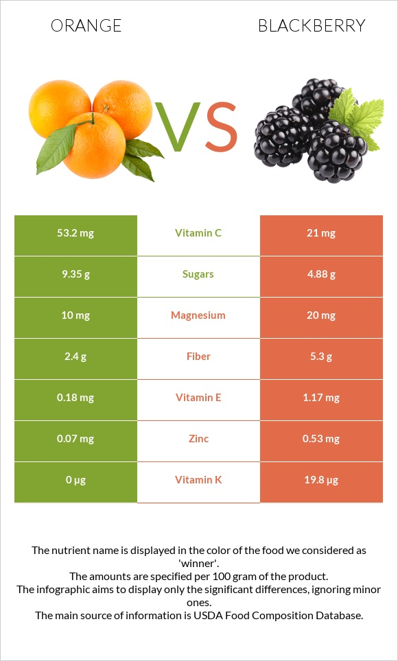 Orange vs Blackberry infographic