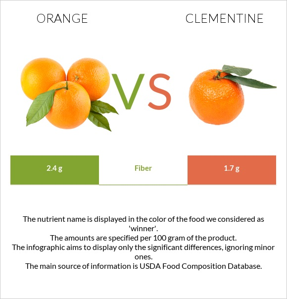 Orange vs Clementine infographic