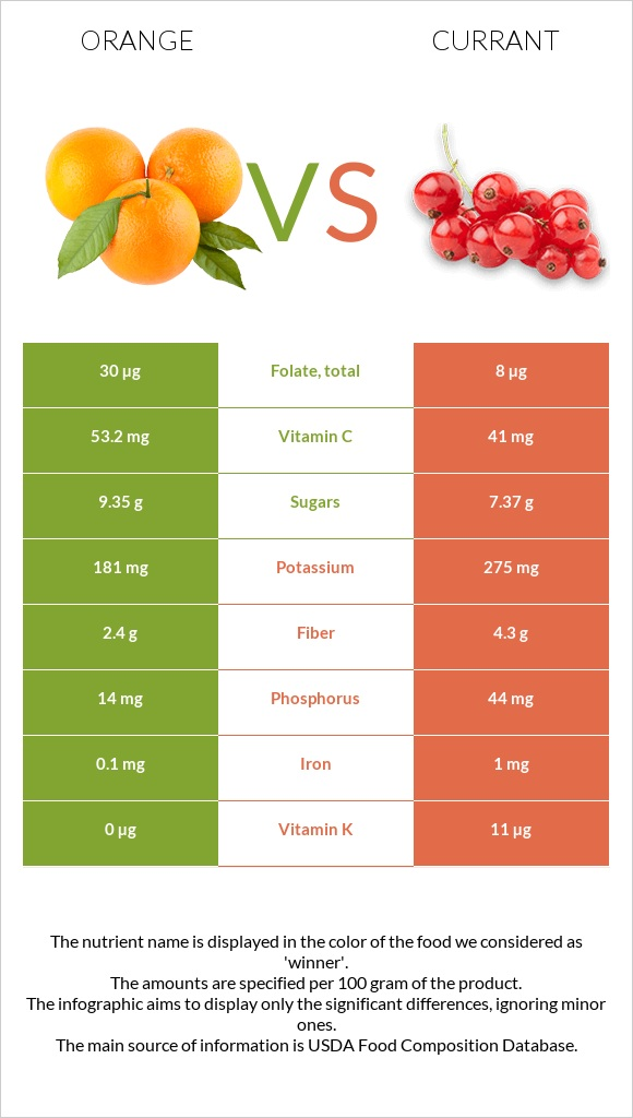 Orange vs Currant infographic