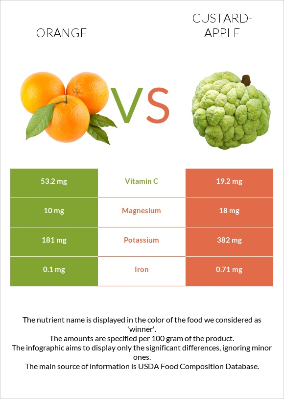 Orange vs Custard-apple infographic
