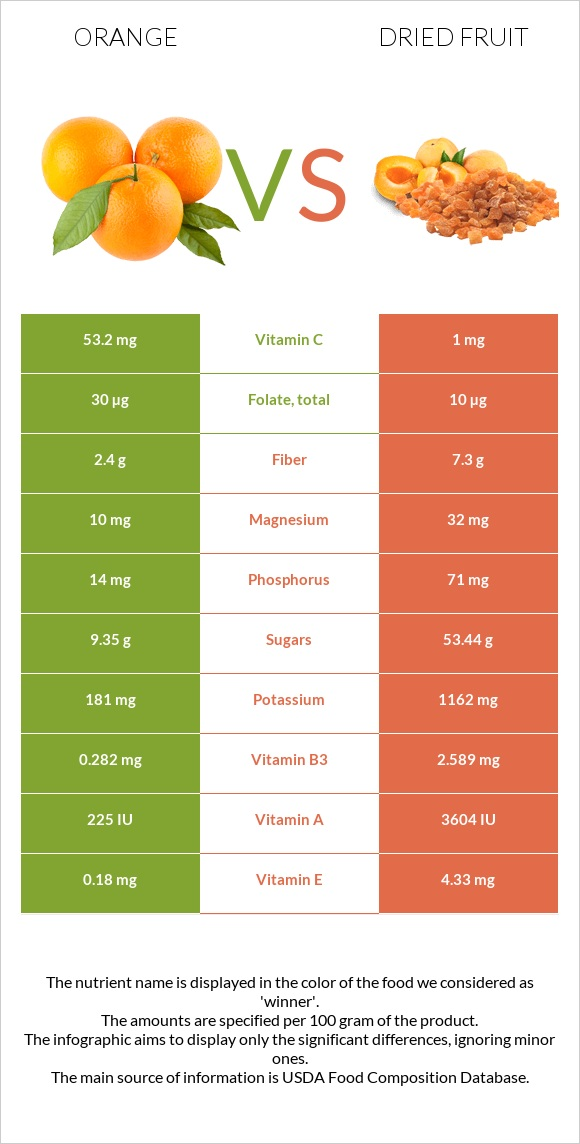 Orange vs Dried fruit infographic