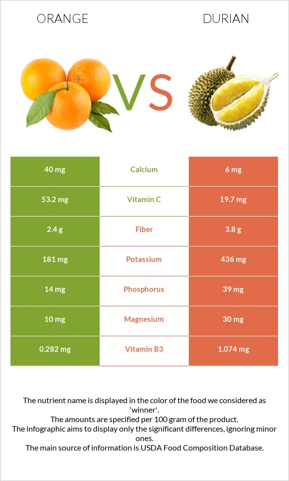 Orange vs Durian infographic