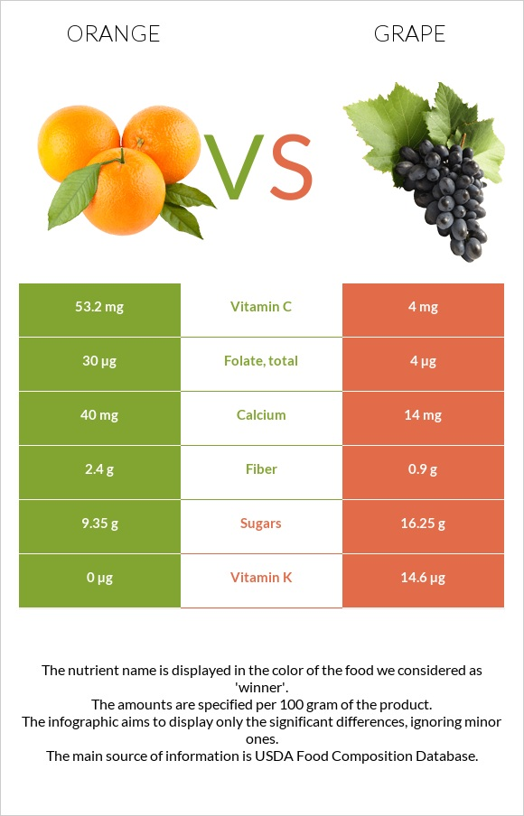 Orange vs Grape infographic