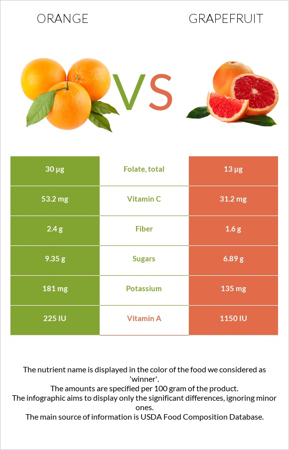 Orange vs Grapefruit infographic