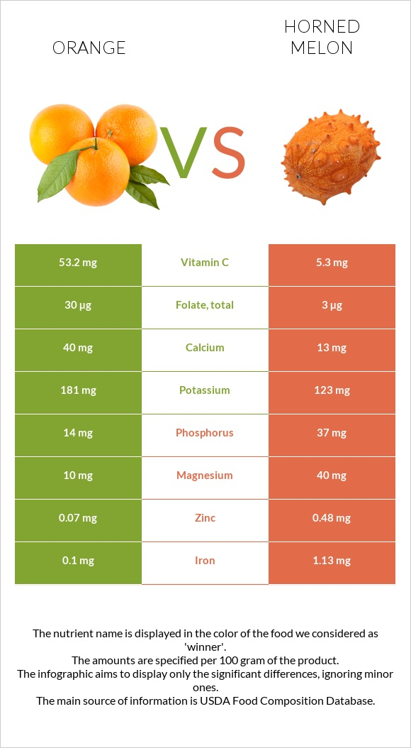Orange vs Horned melon infographic