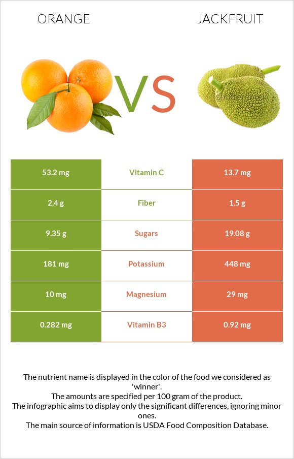 Orange vs Jackfruit infographic