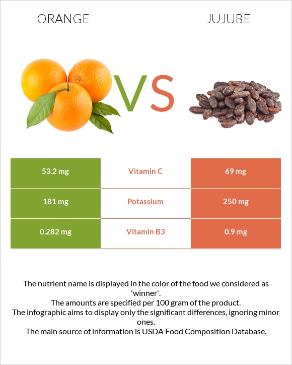 Orange vs Jujube infographic