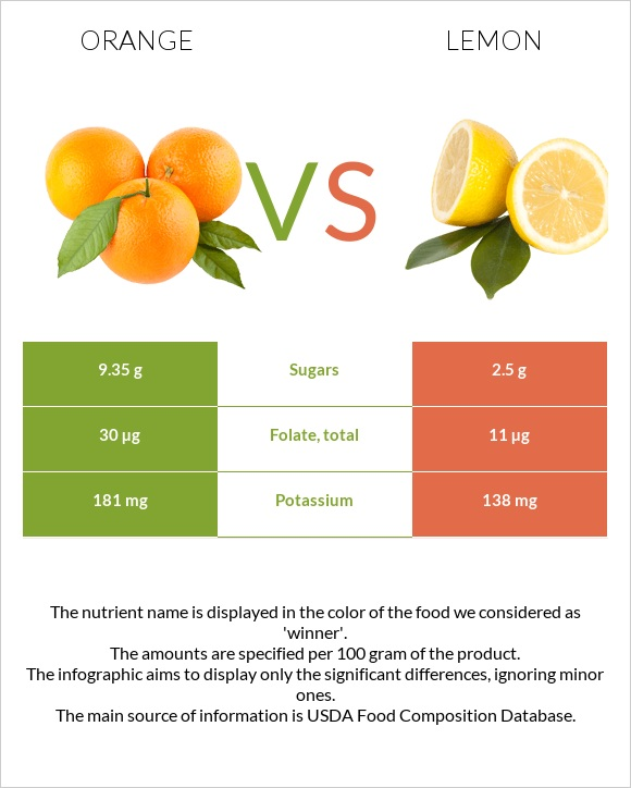 Orange vs Lemon infographic